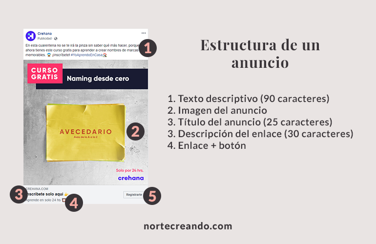 Estructura de anuncio de Facebook e Instagram Ads