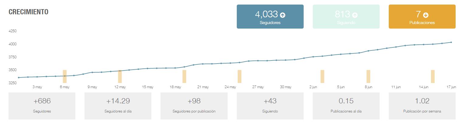 cómo ver las estadísticas de instagram en metricool