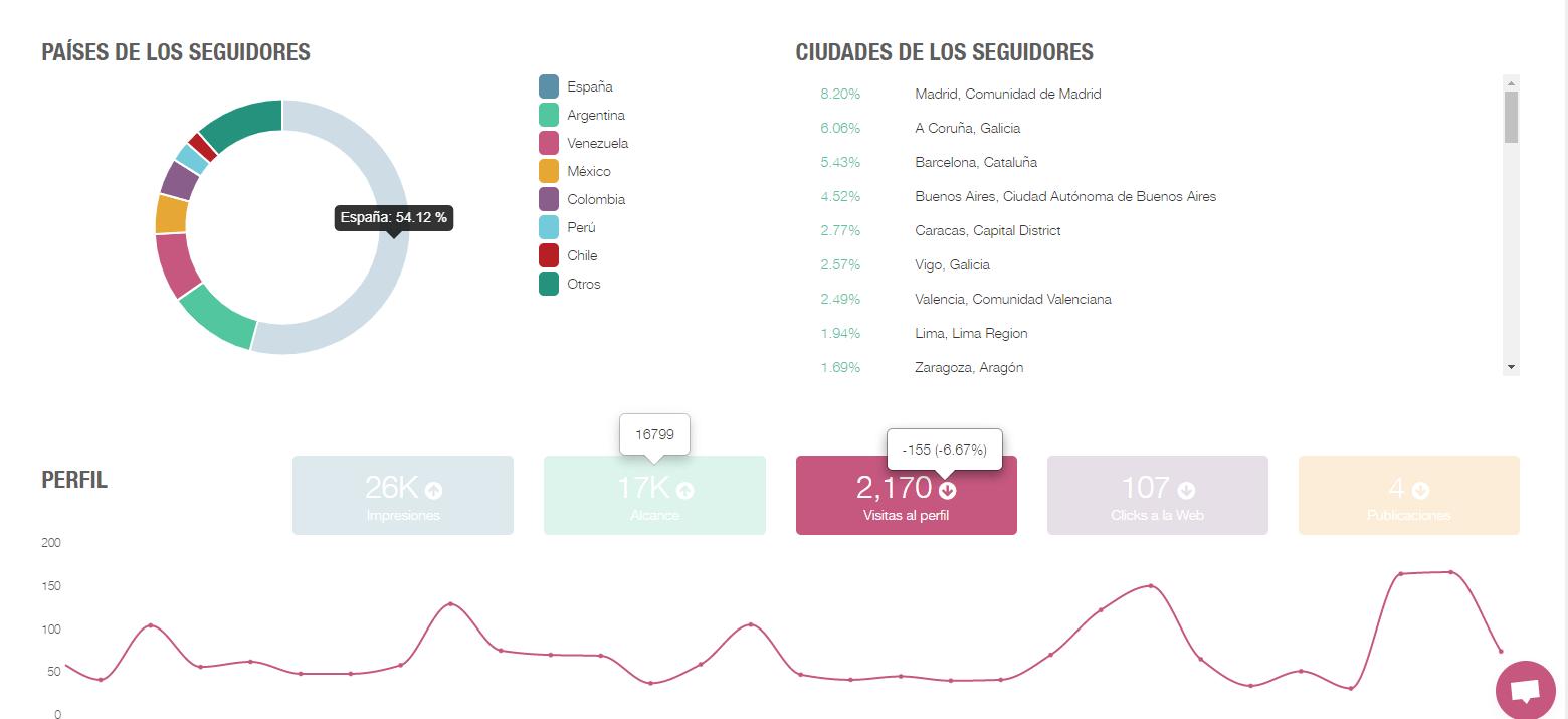 Aprende a analizar las estadísticas de Instagram con metricool