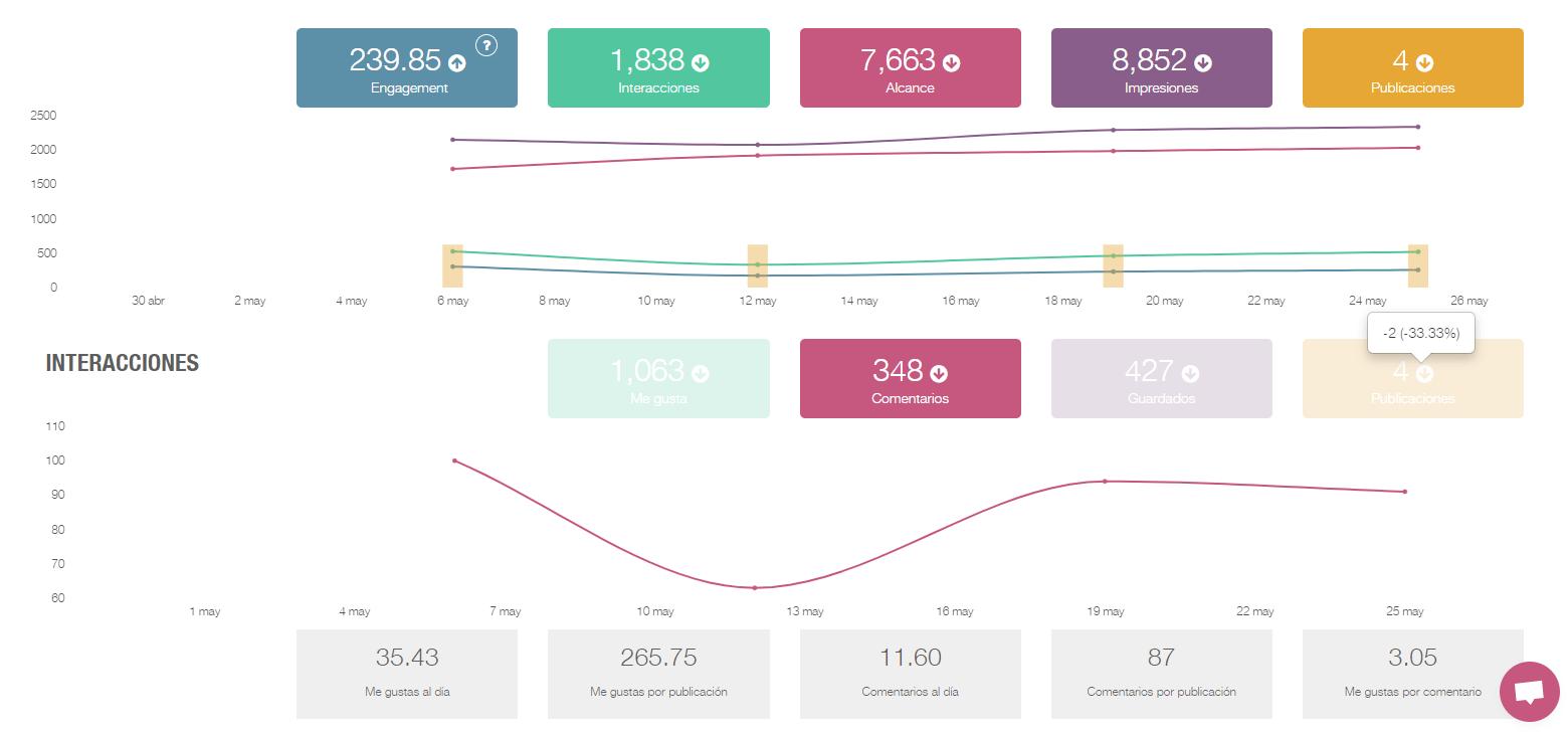 Aprende a analizar las estadísticas de Instagram de cada publicación con la herramienta metricool