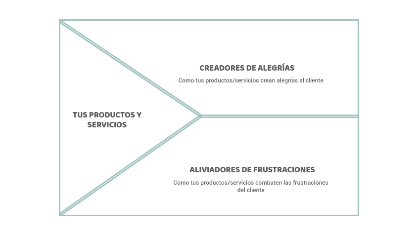 MAPA DE VALOR - MODELO DE NEGOCIO