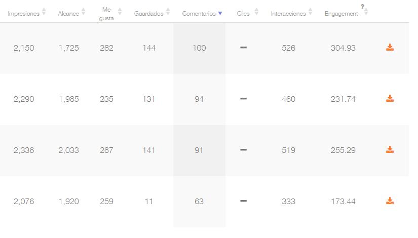 Aprende a analizar las métricas de cada publicación de instagram con metricool
